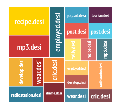 desi-tag-cloud