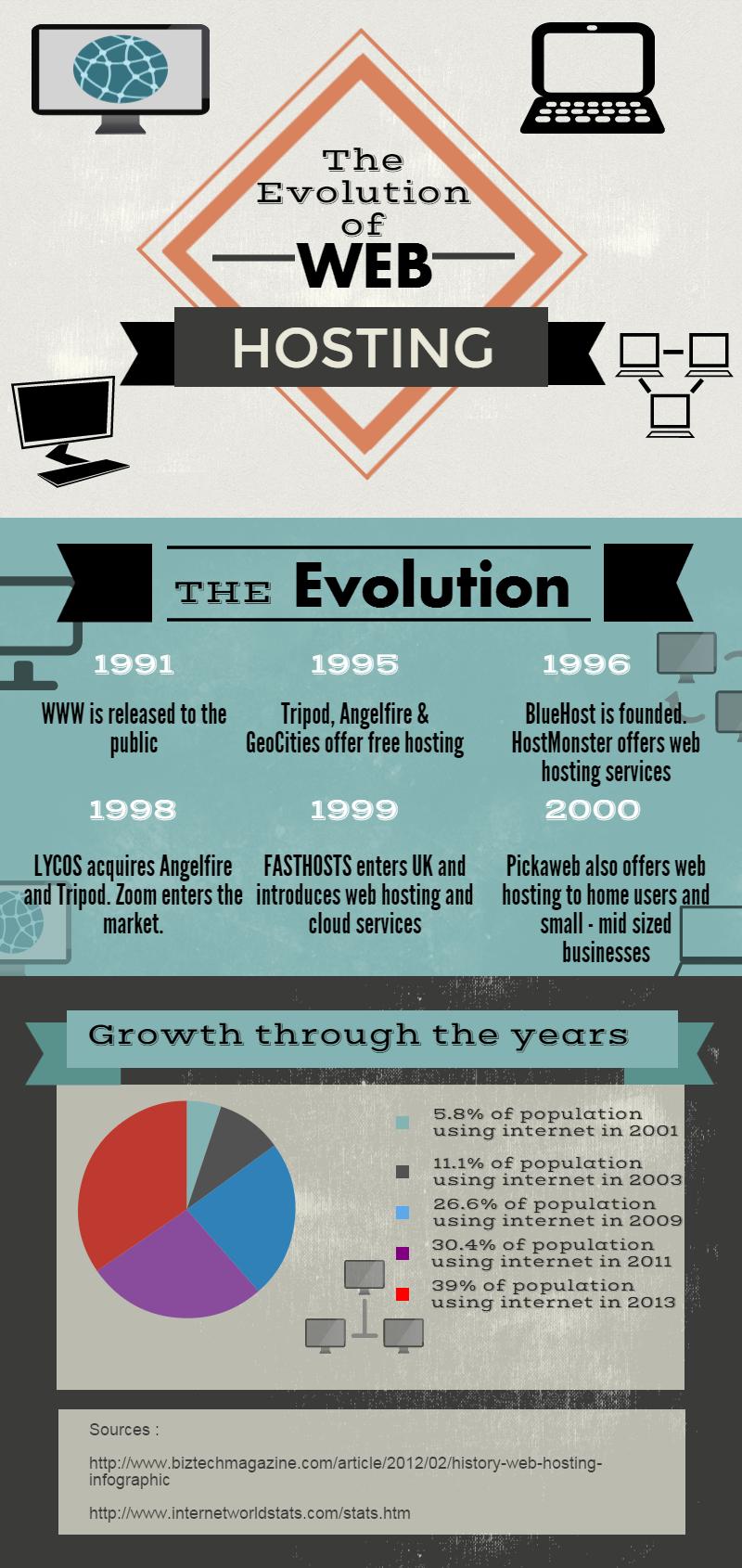 Evolution of Web Hosting