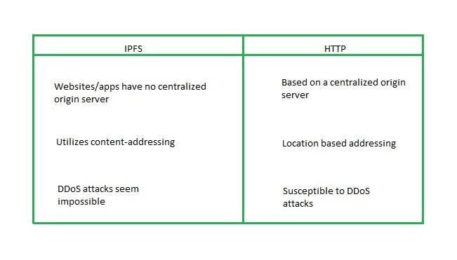 IPFS vs HTTP