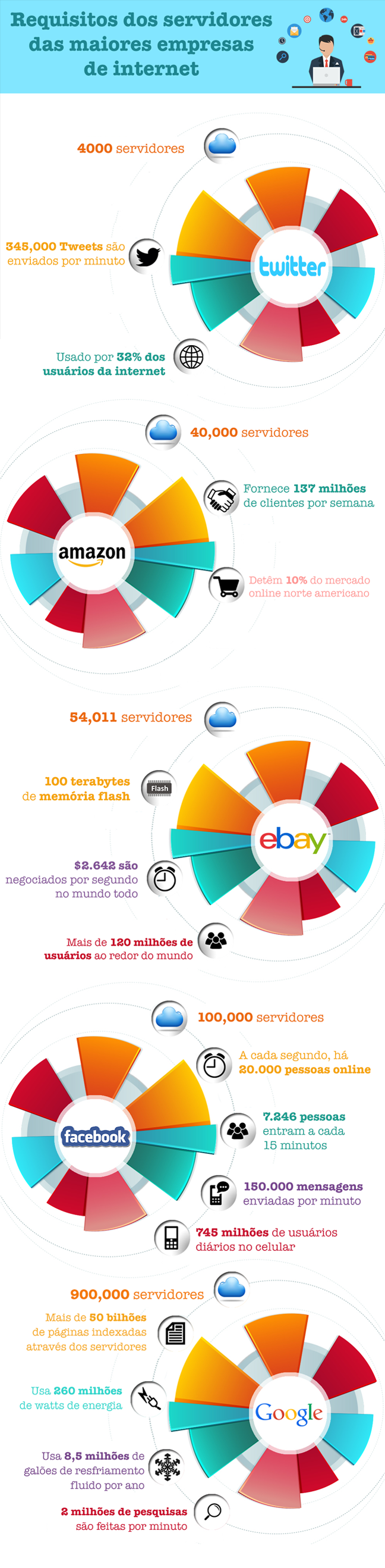 internet-companies-infographic-blog