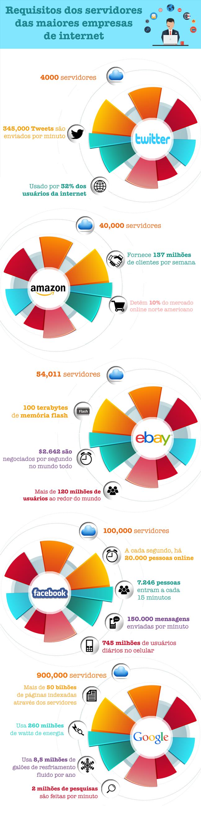 O que as maiores empresas dainternet do mundo necessitam em termos de servidores Desvendando a Infraestrutura das Maiores Empresas da Internet