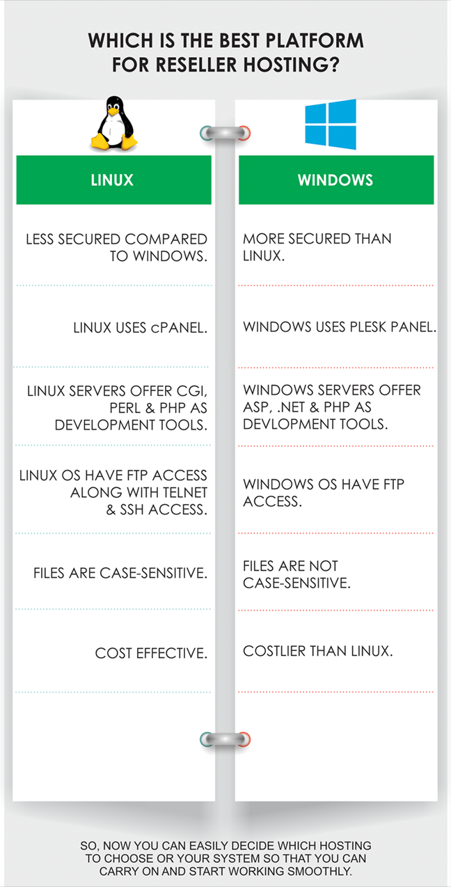 Undecided about whether you should choose Windows or Linux for  Which is the Best Platform for Reseller Hosting?