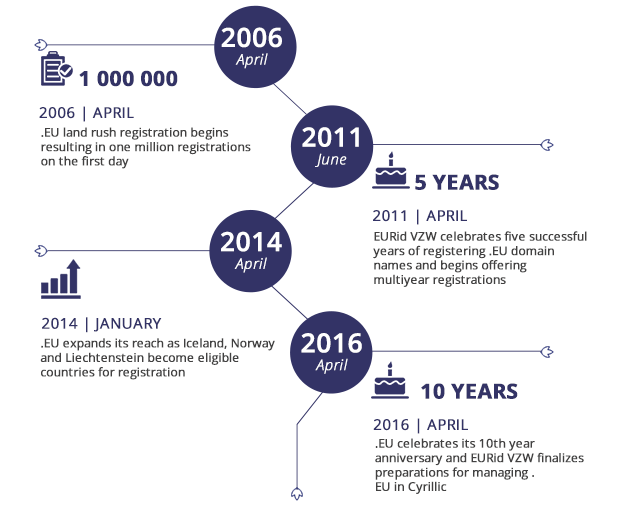 EU is the only extension that applies the  .EU Completes 10 years in the Industry!