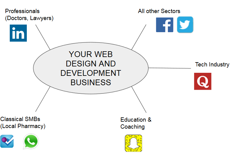 development service visibility to a large audience Use Social Media to Market Your Web Design  Development Service