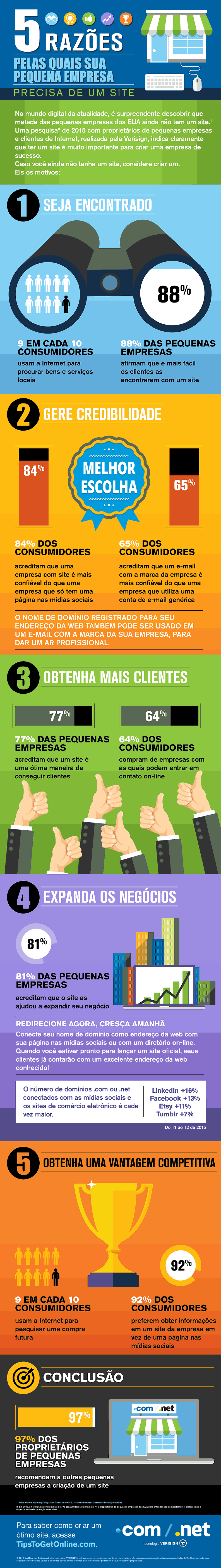 VRSN_5-Reasons-SB-Website_Infographic_201602-Editable_pt-br