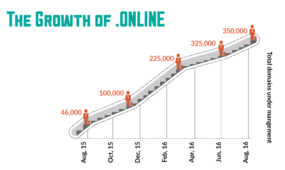 .Online growth resellerclub newgtld report