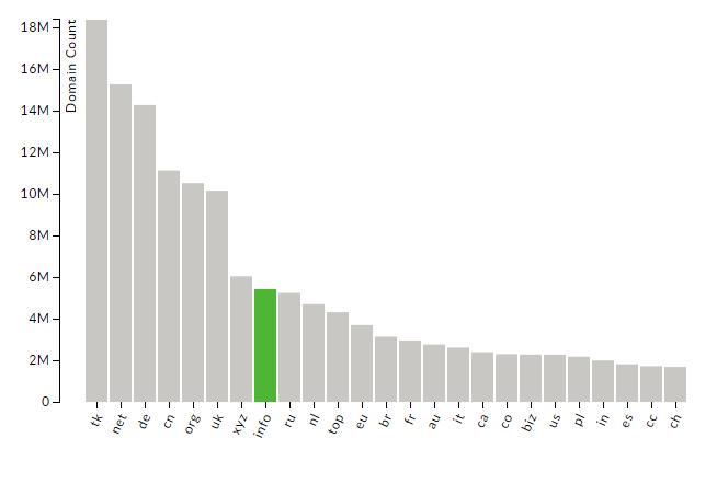 info-domain-stats