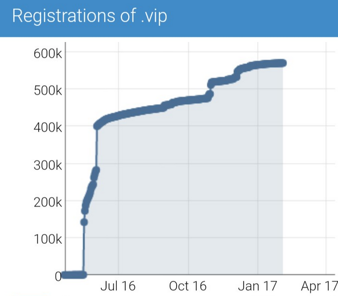 .VIP new gTLD report resellerclub january 2017