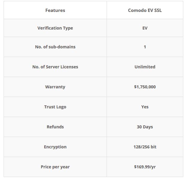 EV SSL pricing