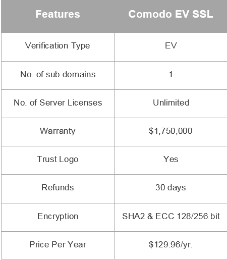 With a range of products that have launched and are yet to launch Make your Website even more Secure with EV SSL Certificates!