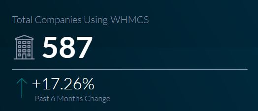 WHMCS or WebHost Manager Complete Solution is a comprehensive client management and billin Domains, Hosting  more from ResellerClub through WHMCS with ResellerClub-mods