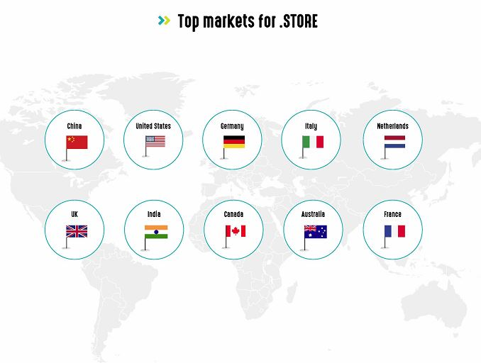 top markets for dot store resellerclub blog