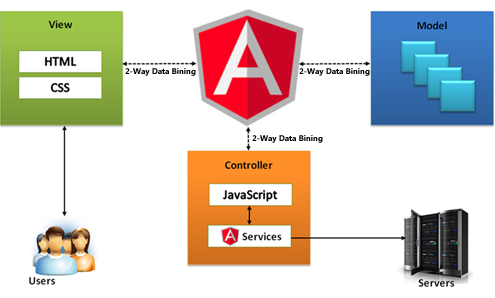 Understanding The Differences Between Angular 10 And Angular 40