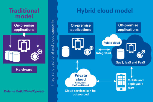Cloud Computing is the present of technological advancement and a glimpse into what the fu What is Hybrid Cloud? What are the benefits of Hybrid Cloud?