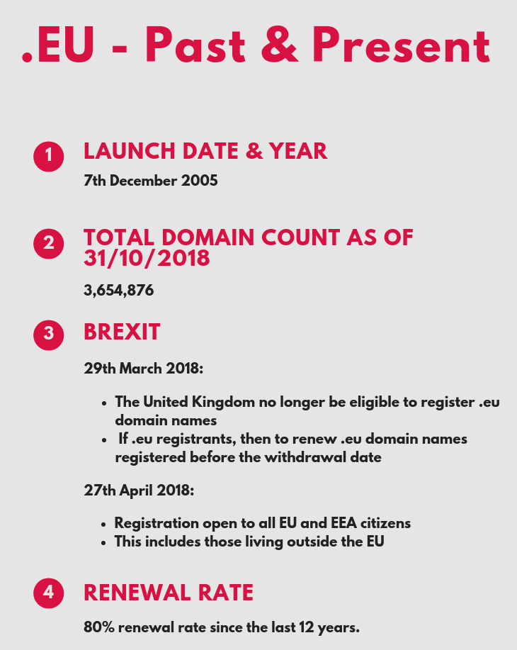 EU was launched and it has been quite a journey indeed Bond Beyond Boundaries with a .EU domain