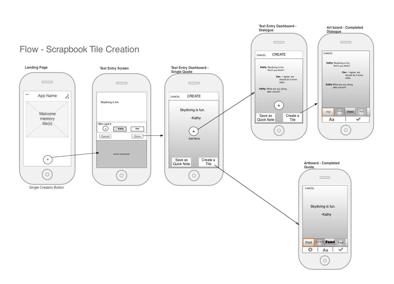 Wireframes and flowcharts are often the first things UX designers use when spinning their  Wireflows – What They Are and How They Can Transform Your Design Deliverables