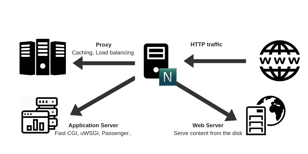 Apache and Ngnix are two of the most popular open source web servers today NGINX vs Apache: What sets them apart