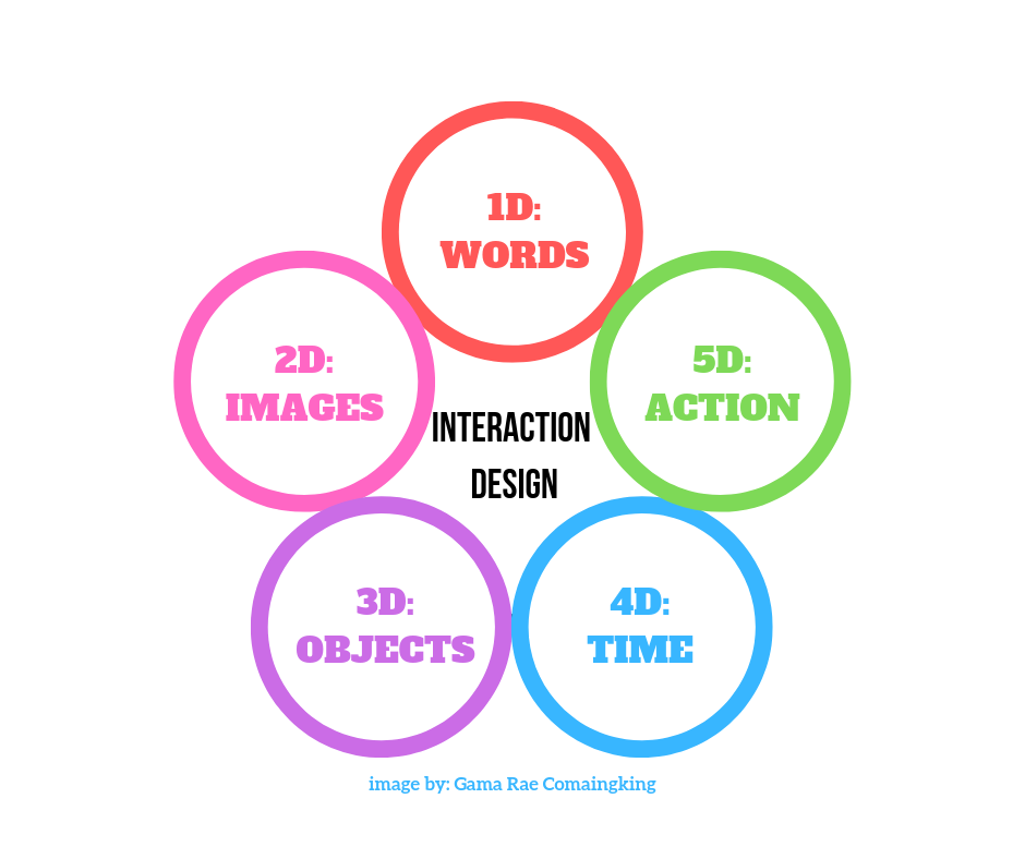 In the highly competitive digital sphere Tips to Understand and Implement Interaction Design