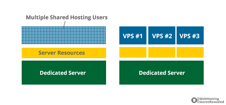 most business websites tend to start off with web hosting that is cost effective and that When is it time to make the switch to VPS hosting?