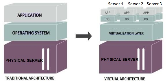 For anything to be built or function properly there needs to be a process or an architect Understanding the Architecture and Setup of VPS Hosting