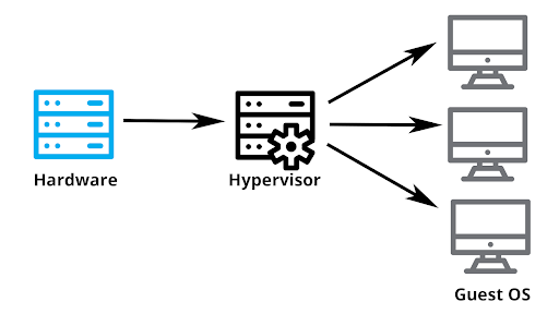 Sitting at the core of virtualization is a well All You Need to Know About Hypervisors