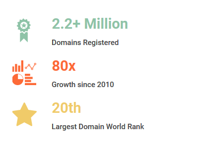the popular domain extension completes  Celebrating 9 years of .CO with a special offer!