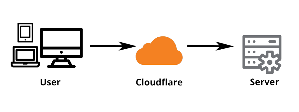 you want it to do more than just exist  How Cloudflare can Amp up your SEO Efforts
